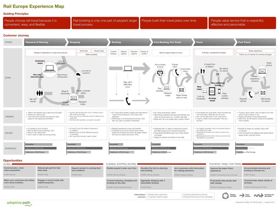 Overly complex user journey map
