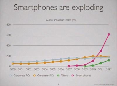 increasing number of mobile users