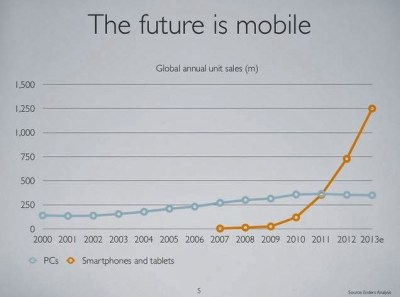 future of mobile industry