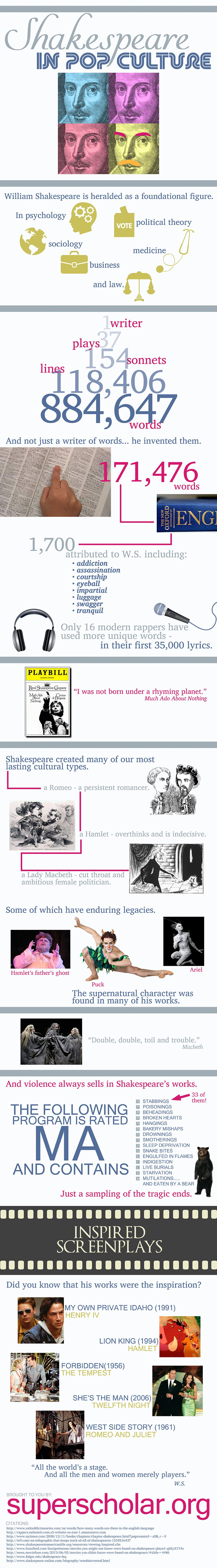 Shakespeare in Pop Culture