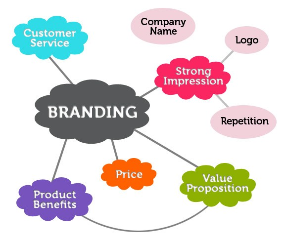 brand means value, mission, graphic identity, reputation, customer relationships, and team culture