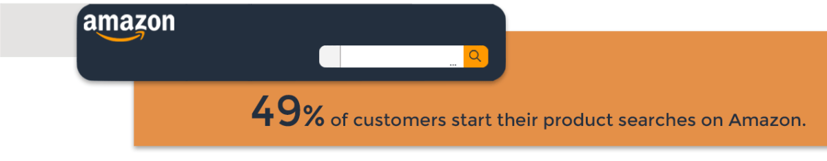 49 percent of product searches start on amazon