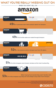 five reasons you should sell on amazon