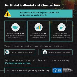 [Image: an infographic from the CDC about antibiotic-resistant gonorrhea. Find out more at cdc.gov/std/gonorrhea/arg ]