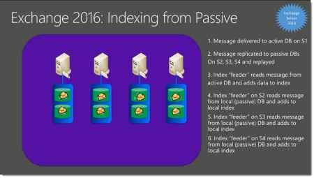 Exchange 2016 Indexing from Passive Copies