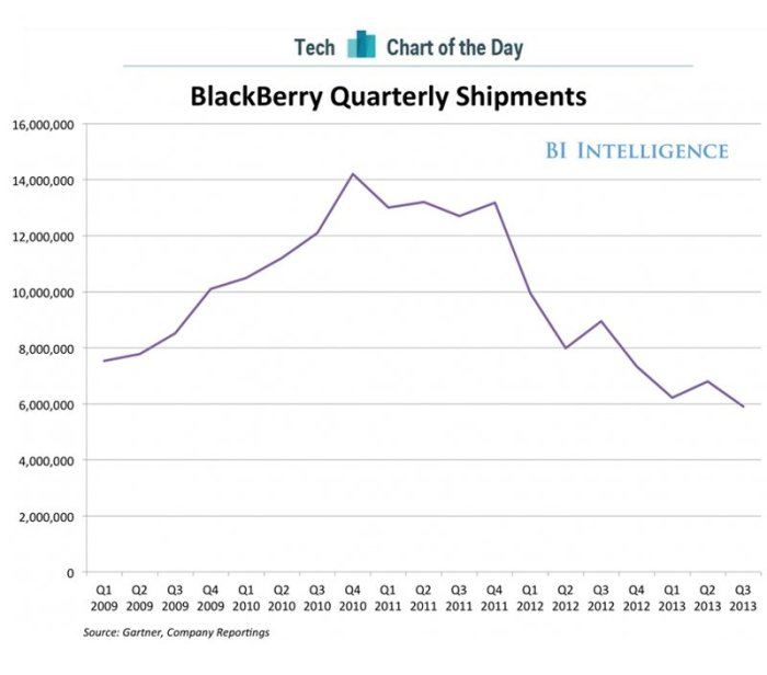 blackberry-chart-Q3-2013