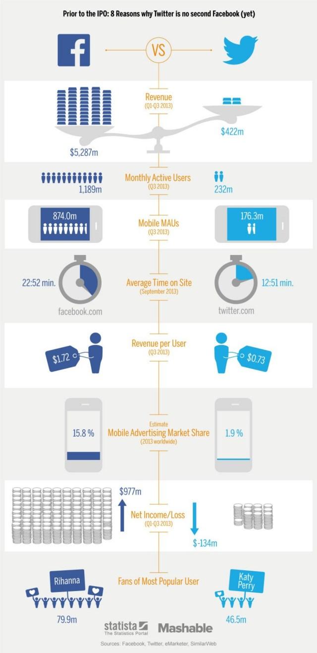 Facebook-vs-Twitter-Q3-2013