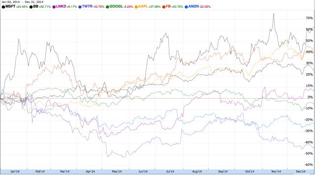 StockMarket2014