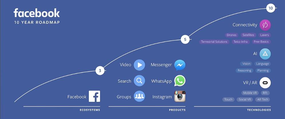 facebook-vision-mission-statement