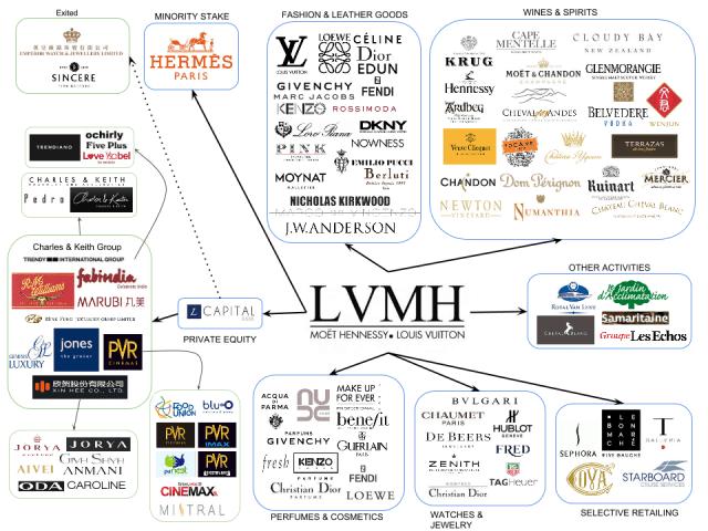 lvmh_brands