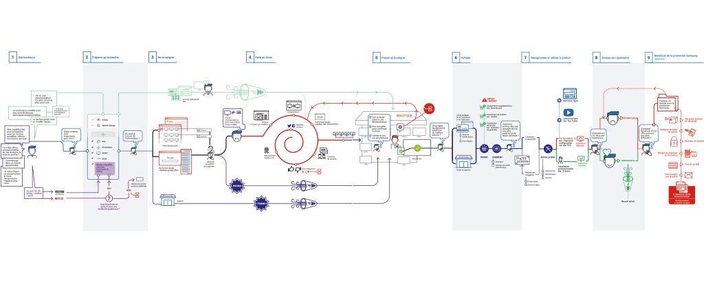 Mapa da experiência: Uma ferramenta estratégica para eliminar pontos de atrito
