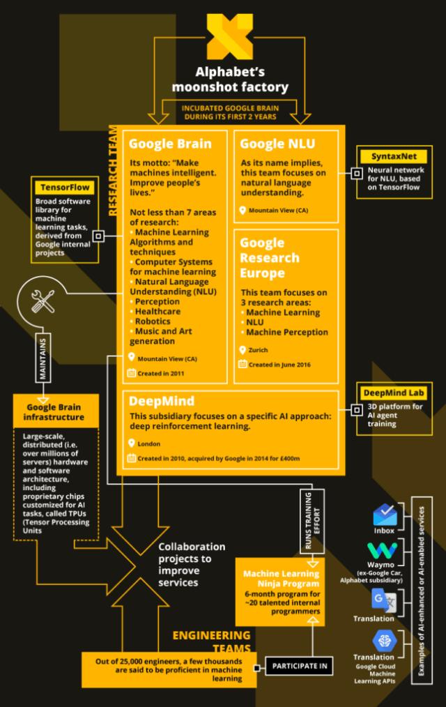 AI-Organizations_Google