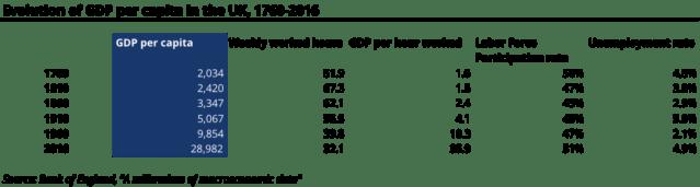 GDP-per-capita-in-the-UK-1024x274