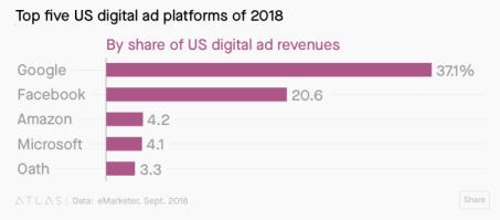 top5-US-advertising