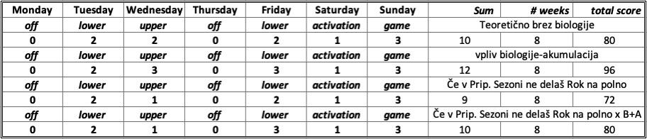 Tabela akumulacije F