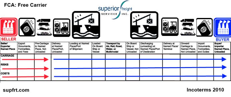 FCA SUPFRT INCOTERM CHART
