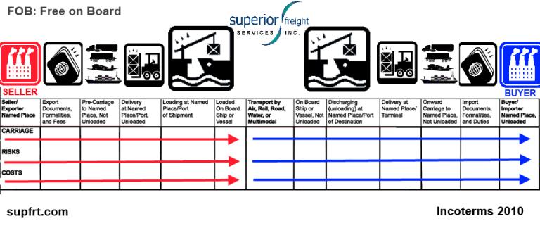 FOB SUPFRT INCOTERM CHART