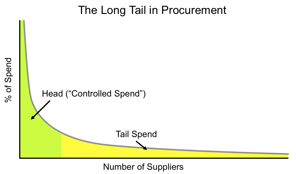 long-tail-in-procurement
