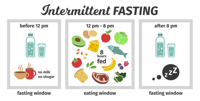 Benefits and Side Effects of Intermittent fasting