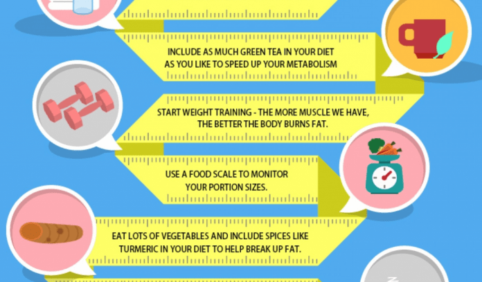 Fastest Ways To Shed Pounds In One Week Without Exercise