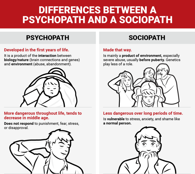 The Difference Between A Psychopath And A Sociopath