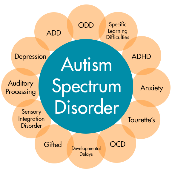 cause of Asperger's syndrome