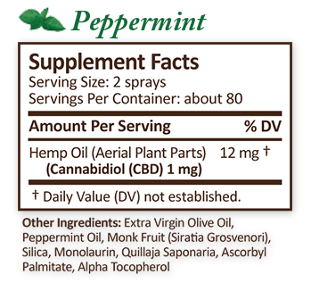 Plus CBD Oil Peppermint Spray Supplement Facts