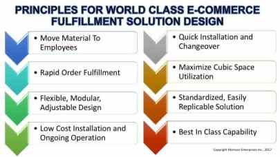 E-Commerce Fulfillment Principles