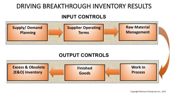 Inventory Levers