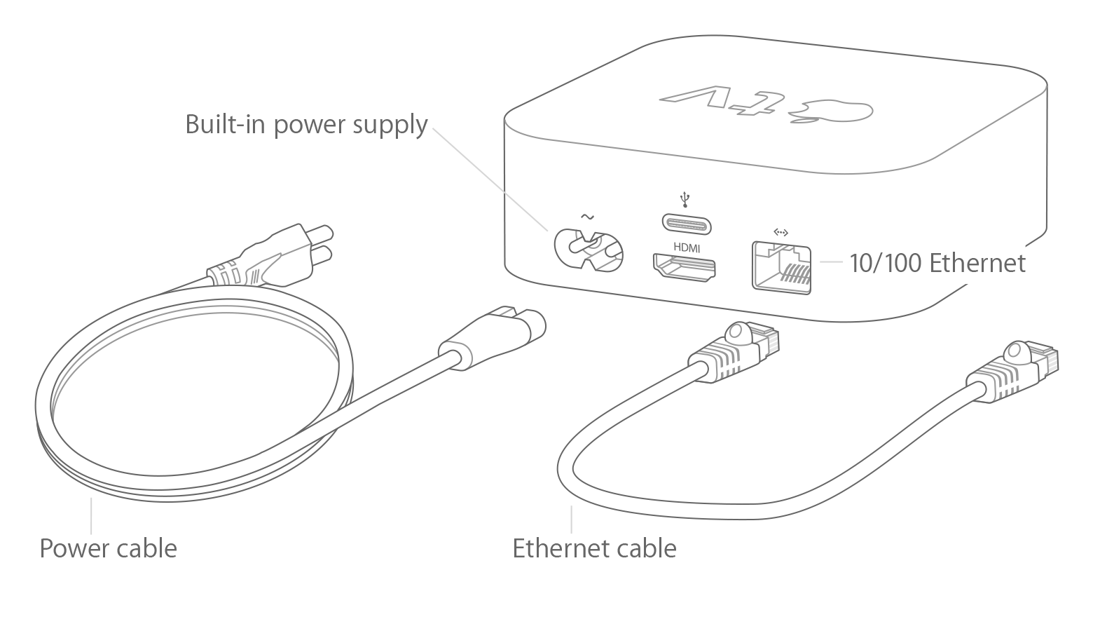 Apple Home Network Diagram