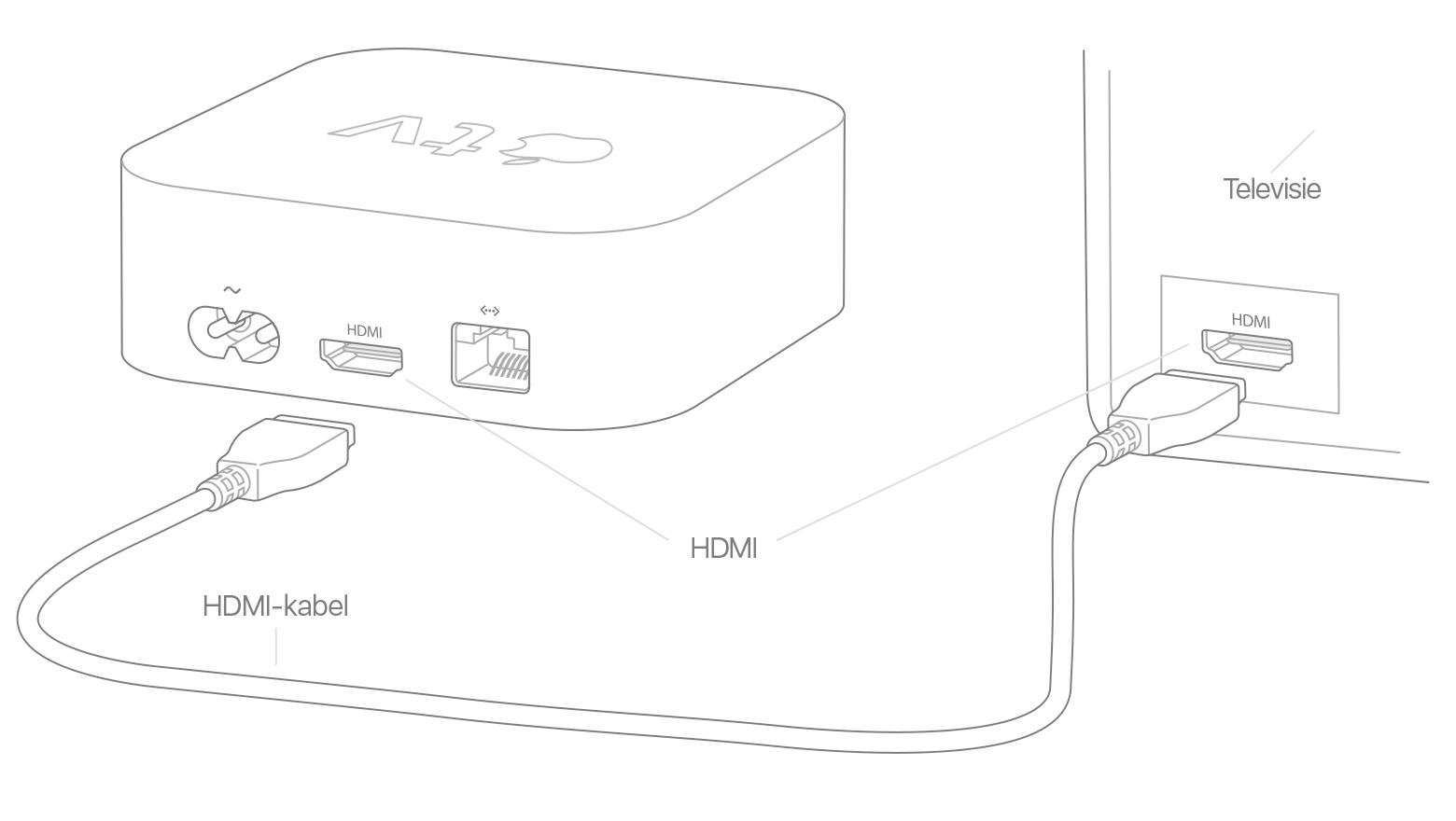 Een Apple Tv Configureren