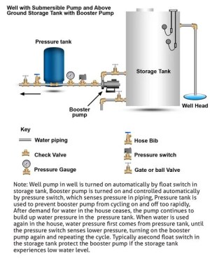 How well water pump and pressure systems work? | Clean Water Store
