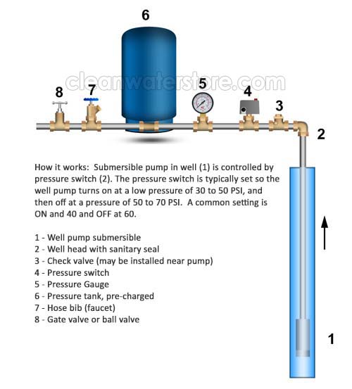 well pump system