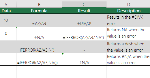 Example of using the IFERROR and N/A functions to replace error values and indicators.
