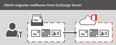 An administrator performs a staged or cutover migration to Office 365. All email, contacts, and calendar information can be migrated for each mailbox.