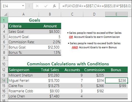 Example of calculating Sales Bonus with IF and AND functions. Formula in cell E14 is =IF(AND(B14>=$B$7,C14>=$B$5),B14*$B$8,0)
