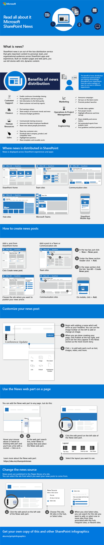 SharePoint News Infographic