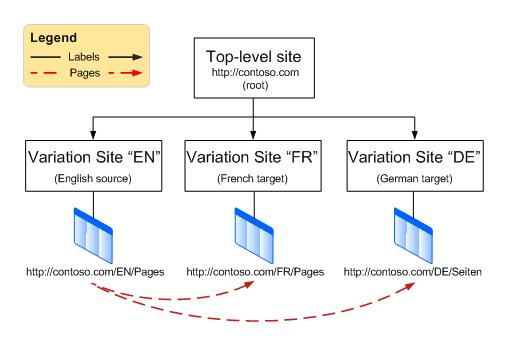 Hierarchy chart showing a top level root site with three variations beneath it. The variations are English, French, and German