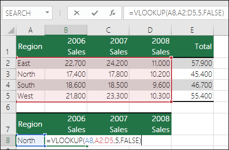 Example of a VLOOKUP formula with an incorrect range.  Formula is =VLOOKU(A8,A2:D5,5,FALSE).  There is no fifth column in the VLOOKUP range, so 5 causes a #REF! error.