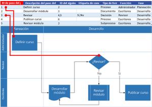 Crear un diagrama del visualizador de datos  Visio