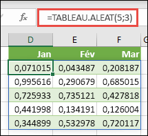 Fonction TABLEAU.ALEAT dans Excel. TABLEAU.ALEAT(5;3) renvoie des valeurs aléatoires comprises entre 0 et 1 dans un tableau de 5lignes (hauteur) par 3colonnes (largeur).