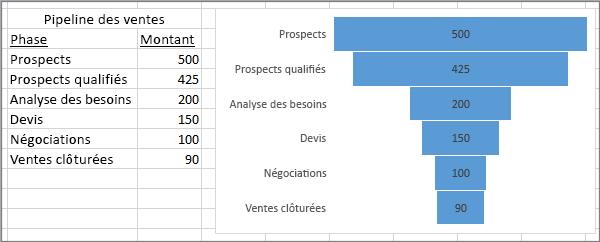 Graphique en entonnoir représentant un pipeline de vente. Les étapes figurent dans la première colonne, les valeurs dans la seconde.