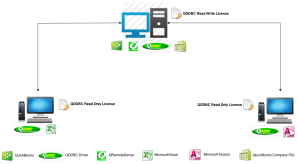 [QODBCDesktop] QODBC with QRemote Licensing Information