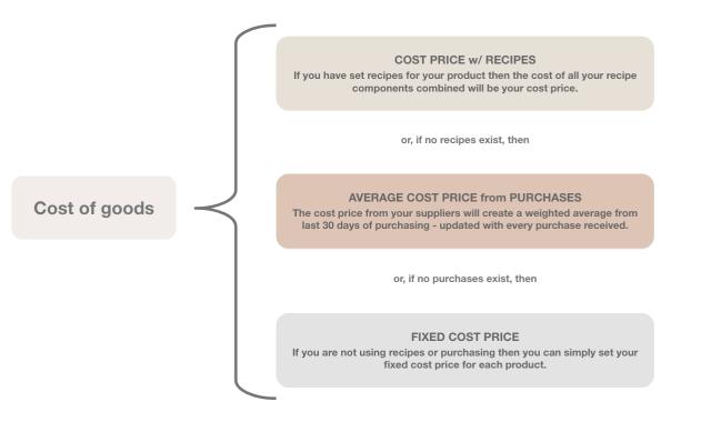 Calculating your Cost of goods with Lightspeed Kounta – Help