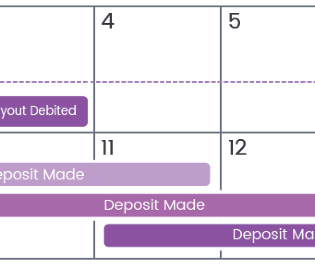 Please Note That Because They Take Place Over A Range Of Days Deposits Very Often Post Out Of Order