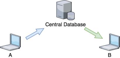 central database (superdb)