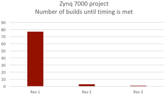 predictable_timing_closure_zynq