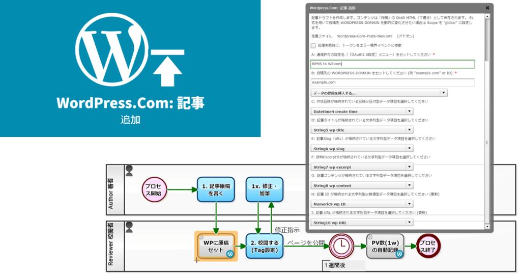 WordPress原稿が自動アップロードされるワークフロー図