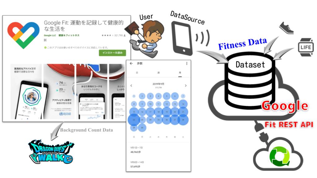 Google Fit は様々な Fitness Data が蓄積される。