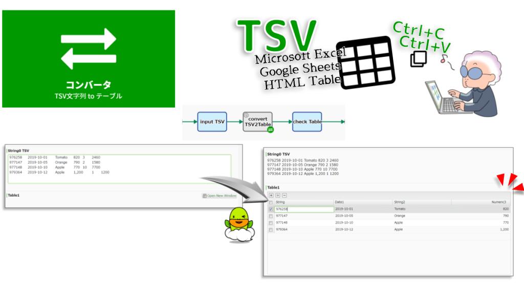 TSV文字列をテーブル型データに変換します。TSV文字列内の全てのセルの文字列値がテーブル型データ項目Bに上書きコピーされます。テーブルのカラム設計に不整合がある場合、エラーとなる場合があります。